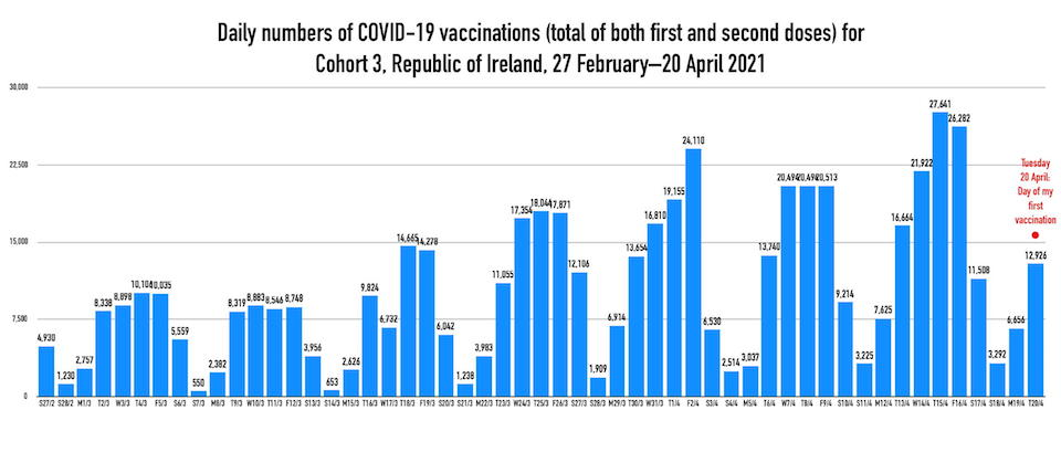 Daily vaccinations chart 22-4